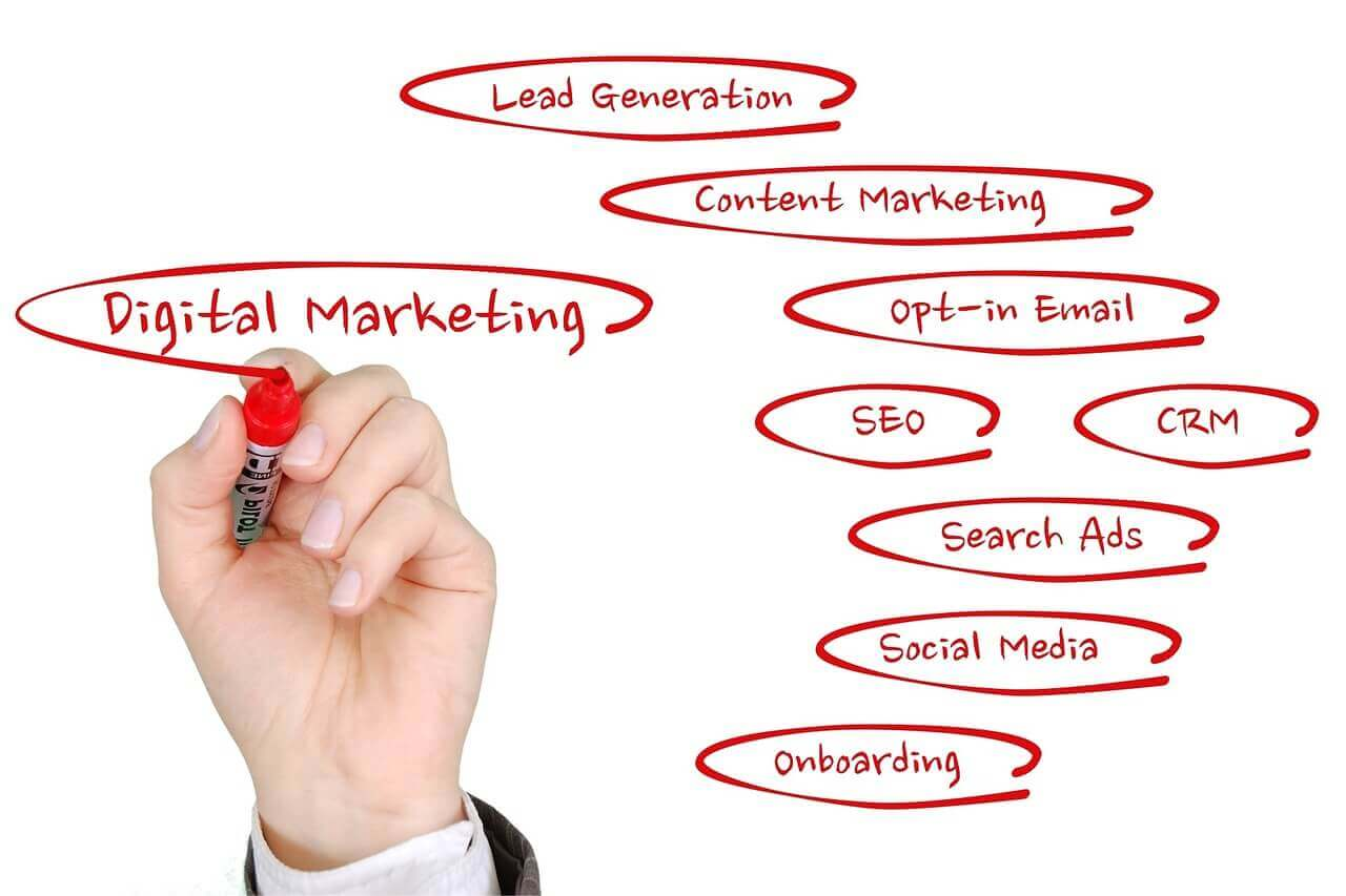 digital-marketing-components-maxcode